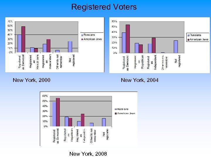Registered Voters New York, 2000 New York, 2004 New York, 2008