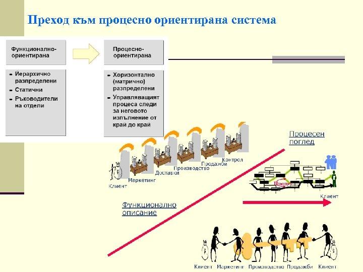 Преход към процесно ориентирана система