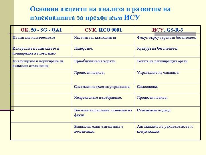 Основни акценти на анализа и развитие на изискванията за преход към ИСУ ОК, 50