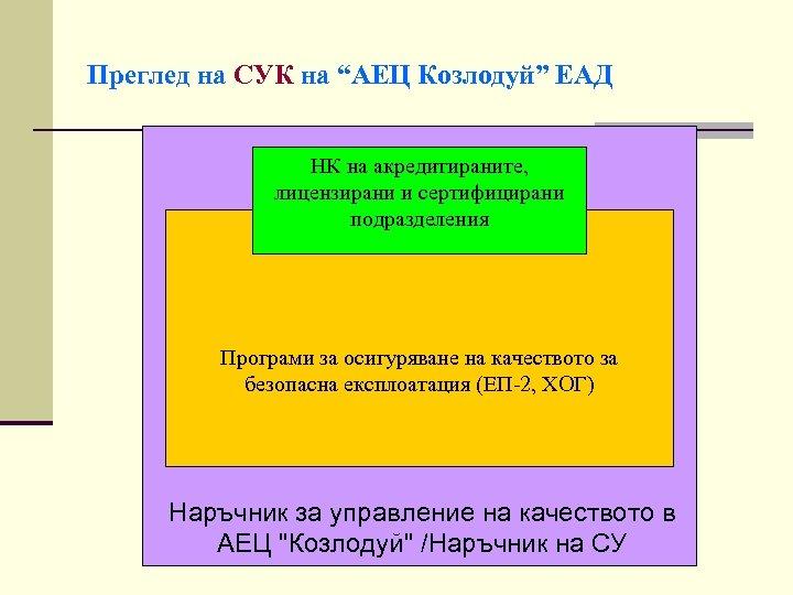 """Преглед на СУК на """"АЕЦ Козлодуй"""" ЕАД НК на акредитираните, лицензирани и сертифицирани подразделения"""