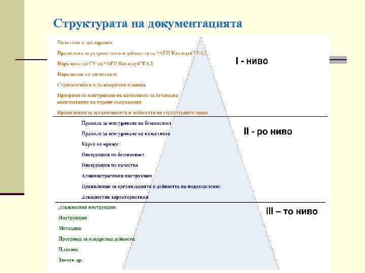 Структурата на документацията