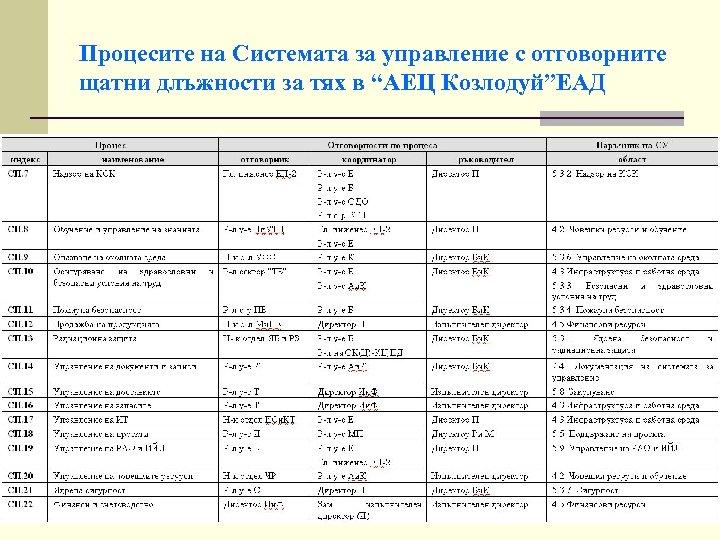 """Процесите на Системата за управление с отговорните щатни длъжности за тях в """"АЕЦ Козлодуй""""ЕАД"""