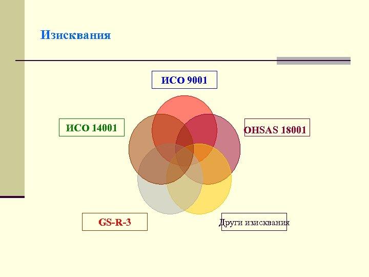 Изисквания ИСО 9001 ИСО 14001 GS-R-3 OHSAS 18001 Други изисквания