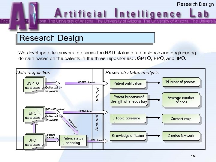 Research Design We develope a framework to assess the R&D status of a a