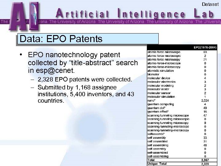"""Dataset Data: EPO Patents • EPO nanotechnology patent collected by """"title-abstract"""" search in esp@cenet."""