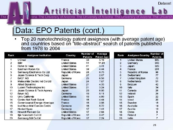 Dataset Data: EPO Patents (cont. ) • Top 20 nanotechnology patent assignees (with average