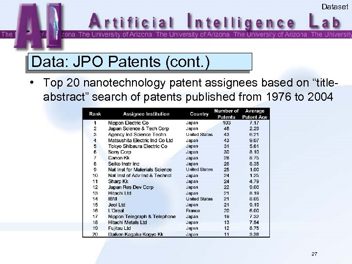 Dataset Data: JPO Patents (cont. ) • Top 20 nanotechnology patent assignees based on