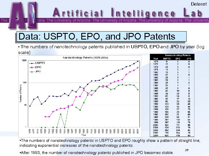 Dataset Data: USPTO, EPO, and JPO Patents • The numbers of nanotechnology patents published