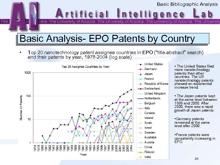 Basic Bibliographic Analysis Basic Analysis- EPO Patents by Country • Top 20 nanotechnology patent
