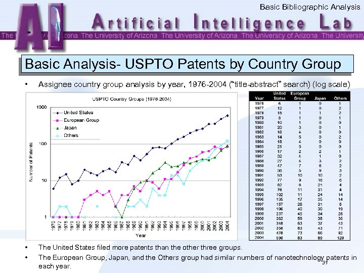 Basic Bibliographic Analysis Basic Analysis- USPTO Patents by Country Group • Assignee country group