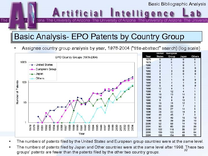 Basic Bibliographic Analysis Basic Analysis- EPO Patents by Country Group • • • Assignee