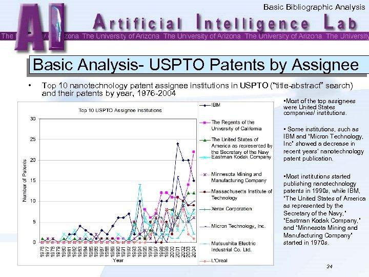 Basic Bibliographic Analysis Basic Analysis- USPTO Patents by Assignee • Top 10 nanotechnology patent