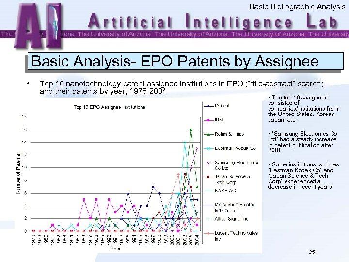 Basic Bibliographic Analysis Basic Analysis- EPO Patents by Assignee • Top 10 nanotechnology patent