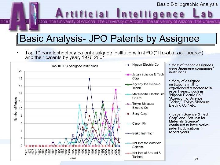 Basic Bibliographic Analysis Basic Analysis- JPO Patents by Assignee • Top 10 nanotechnology patent