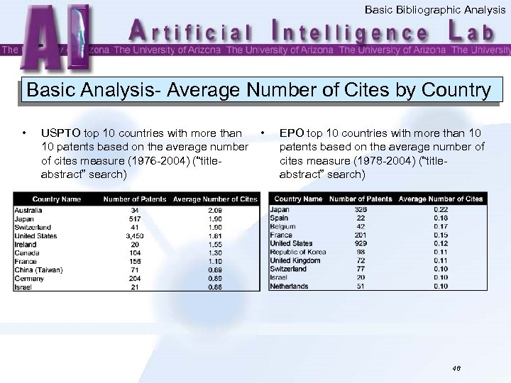 Basic Bibliographic Analysis Basic Analysis- Average Number of Cites by Country • USPTO top