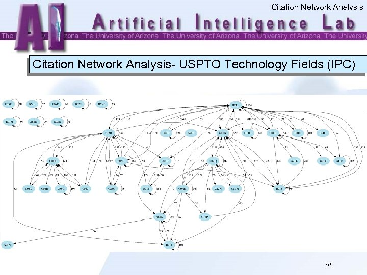 Citation Network Analysis- USPTO Technology Fields (IPC) 70