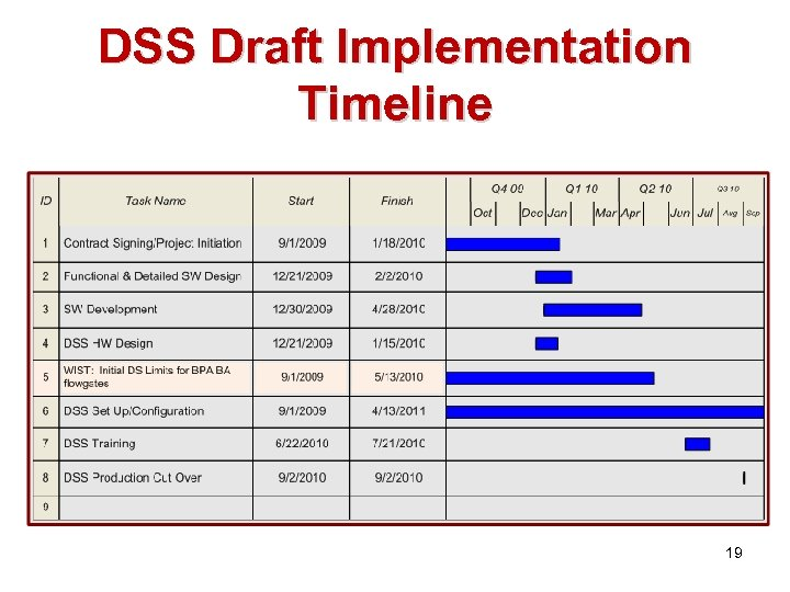 DSS Draft Implementation Timeline 19