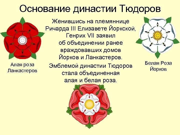Основание династии Тюдоров Алая роза Ланкастеров Женившись на племяннице Ричарда III Елизавете Йоркской, Генрих