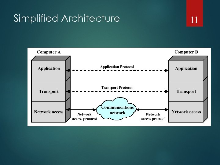 Simplified Architecture 11