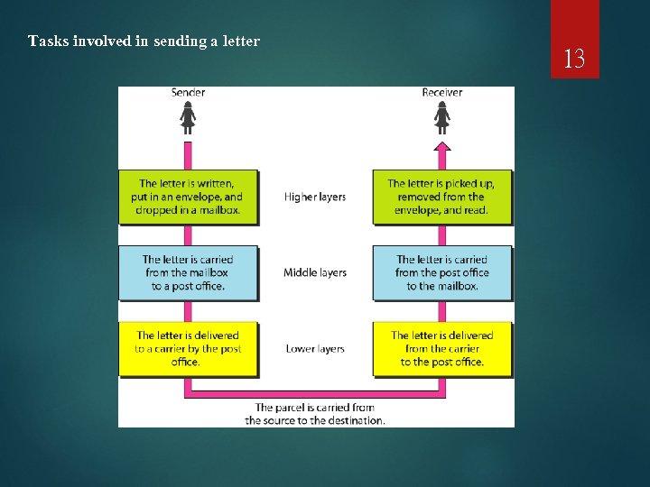 Tasks involved in sending a letter 13