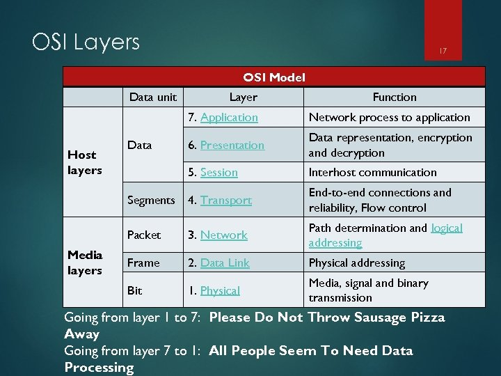 OSI Layers 17 OSI Model Data unit Layer Function 7. Application Host layers 6.