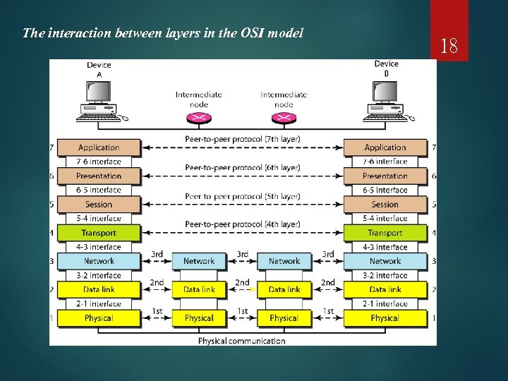The interaction between layers in the OSI model 18