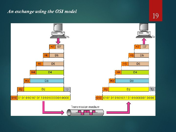 An exchange using the OSI model 19