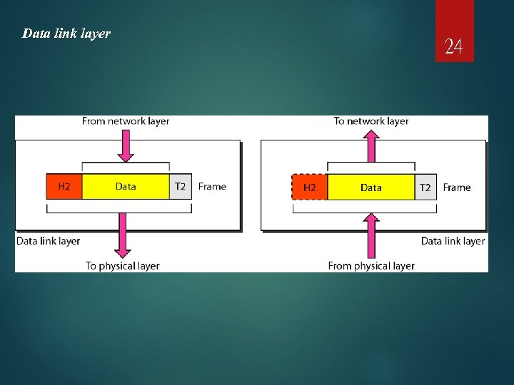 Data link layer 24