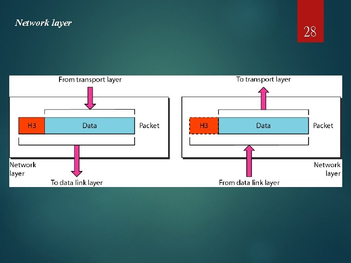 Network layer 28
