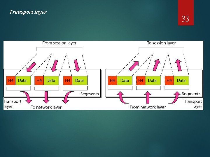 Transport layer 33