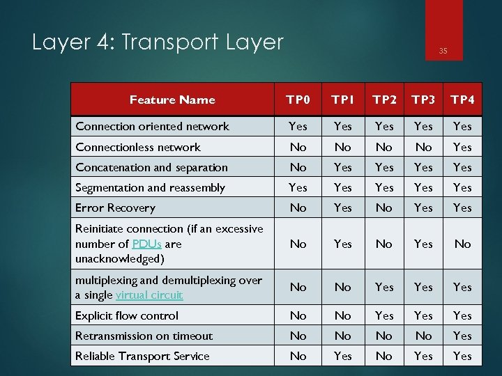 Layer 4: Transport Layer Feature Name 35 TP 0 TP 1 TP 2 TP