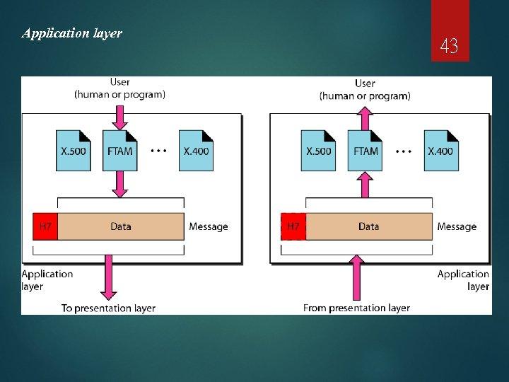 Application layer 43
