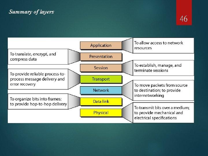 Summary of layers 46