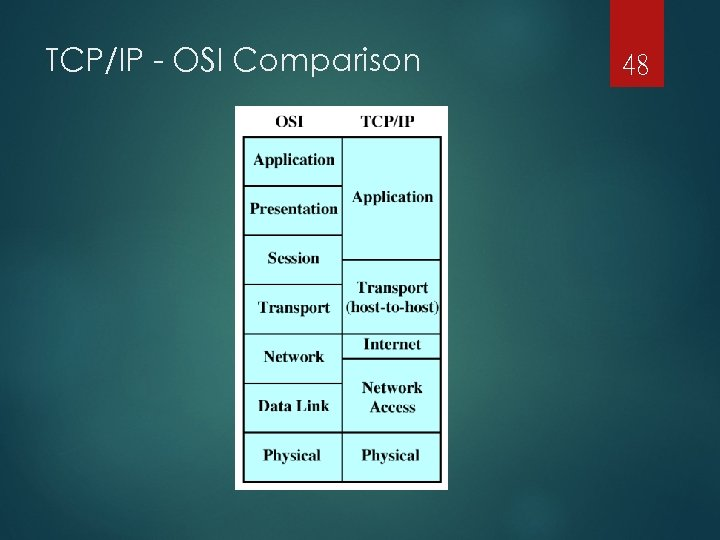 TCP/IP - OSI Comparison 48