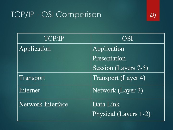 TCP/IP - OSI Comparison TCP/IP Application 49 OSI Transport Application Presentation Session (Layers 7