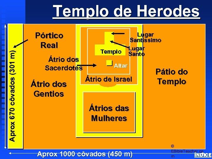 Templo de Herodes Aprox 670 côvados (301 m) Herod's Temple Pórtico Real Átrio dos