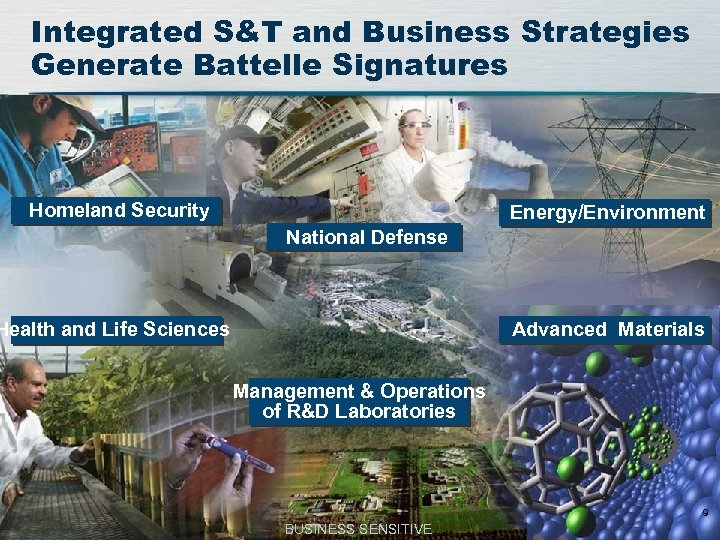 Integrated S&T and Business Strategies Generate Battelle Signatures Homeland Security Energy/Environment National Defense Health