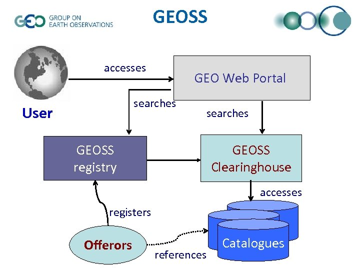 GEOSS accesses GEO Web Portal searches User searches GEOSS Clearinghouse GEOSS registry accesses registers