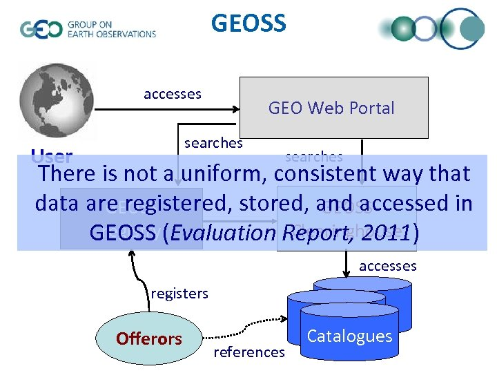 GEOSS accesses GEO Web Portal searches User searches There is not a uniform, consistent