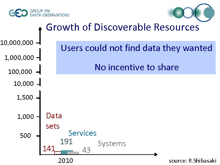 Growth of Discoverable Resources 10, 000 1, 000 Users could not find data they