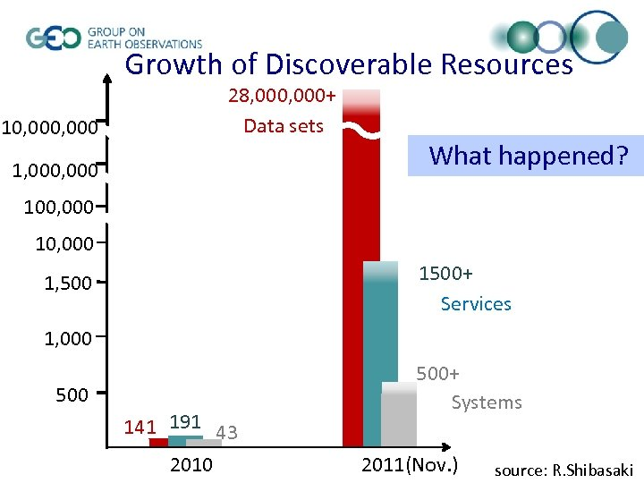 Growth of Discoverable Resources 28, 000+ Data sets 10, 000 1, 000 What happened?