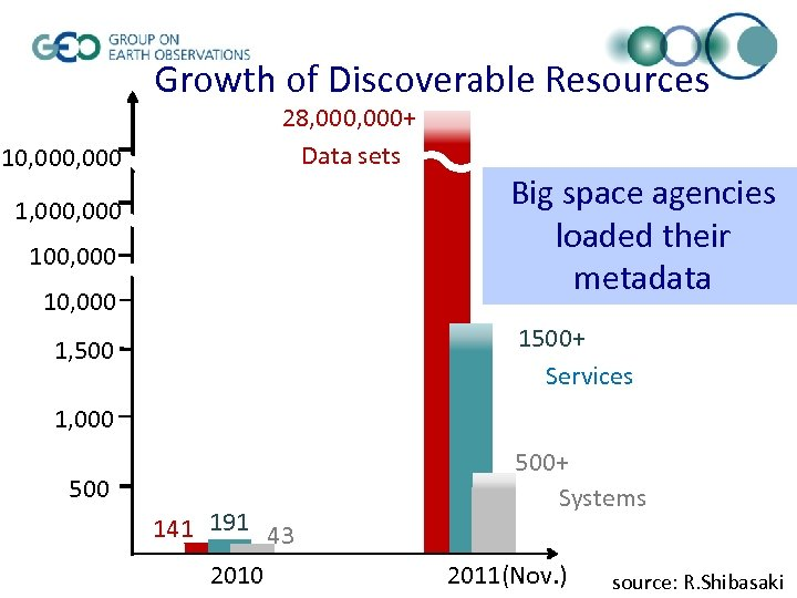 Growth of Discoverable Resources 28, 000+ Data sets 10, 000 1, 000 100, 000