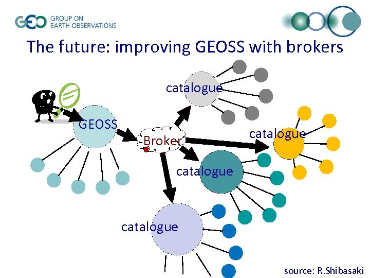 The future: improving GEOSS with brokers catalogue GEOSS Broker catalogue source: R. Shibasaki