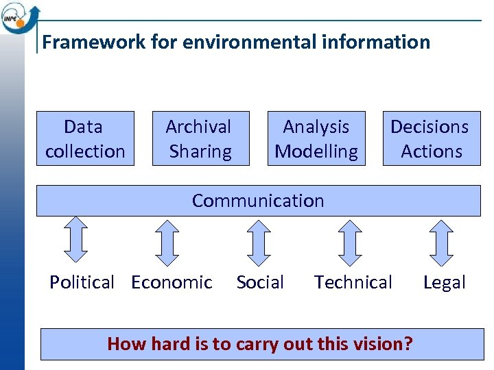 Framework for environmental information Data collection Archival Sharing Analysis Modelling Decisions Actions Communication Political