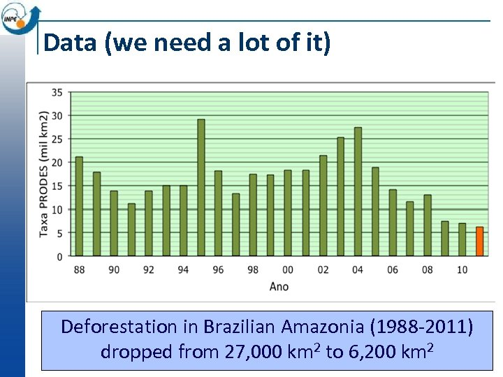 Data (we need a lot of it) Deforestation in Brazilian Amazonia (1988 -2011) dropped