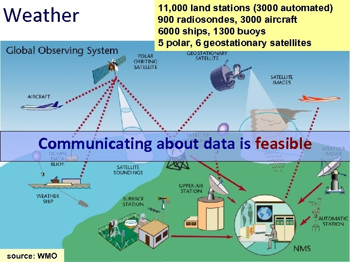 Weather 11, 000 land stations (3000 automated) 900 radiosondes, 3000 aircraft 6000 ships, 1300