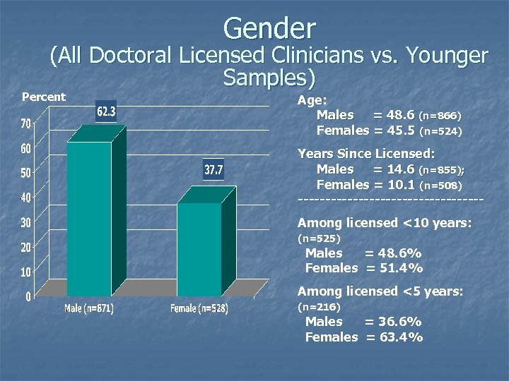 Gender (All Doctoral Licensed Clinicians vs. Younger Samples) Percent Age: Males = 48. 6
