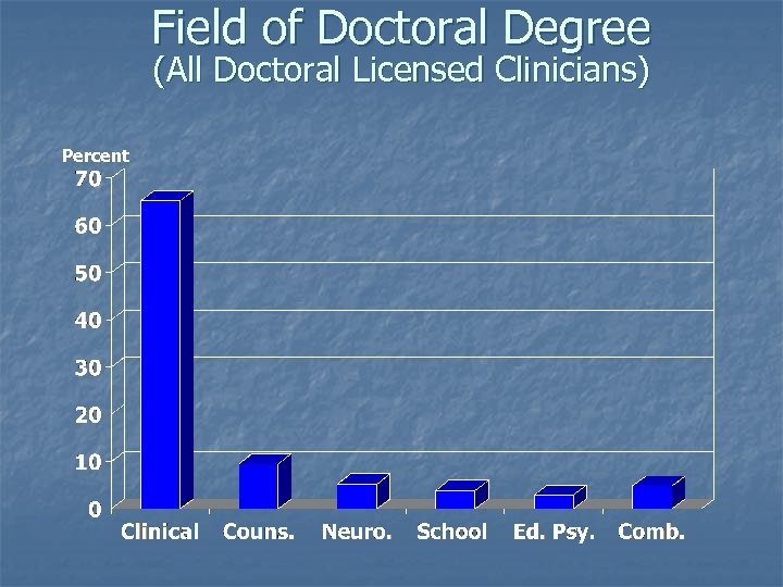 Field of Doctoral Degree (All Doctoral Licensed Clinicians) Percent