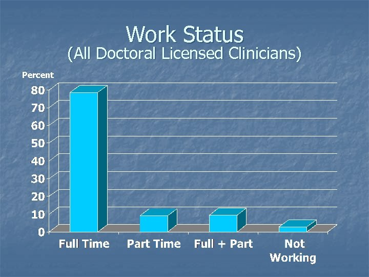 Work Status (All Doctoral Licensed Clinicians) Percent