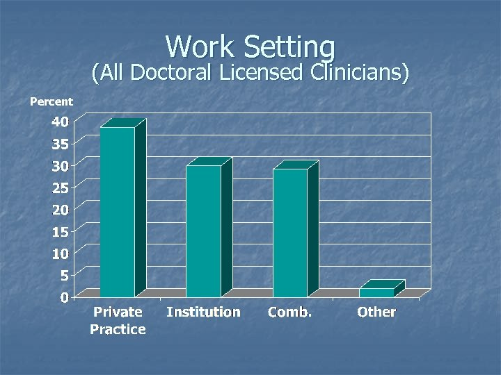 Work Setting (All Doctoral Licensed Clinicians) Percent
